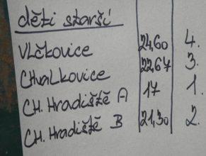 Výsledková listina, Starší děti : 1. Choustníkovo Hradiště A - 17,00, 2. Choustníkovo Hradiště B - 21,30, 3. Chvalkovice - 22,67, 4. Vlčkovice v Podkrkonoší - 24,60.