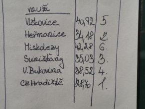 Výsledková listina, Muži : 1. Choustníkovo Hradiště - 28,70, 2. Heřmanice - 34,18, 3. Svinišťany - 35,03, 4. Velká Bukovina - 38,52, 5. Vlčkovice v Podkrkonoší - 40,92, 6. Miskolezy - 42,28.