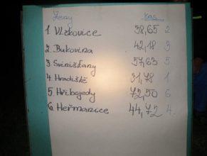 Výsledková listina, Ženy : 1. Choustníkovo Hradiště - 31,78, 2. Vlčkovice v Podkrkonoší - 38,65, 3. Bukovina - 42,18, 4. Heřmanice - 44,72, 5. Svinišťany - 57,63, 6. Hřibojedy - 72,50.