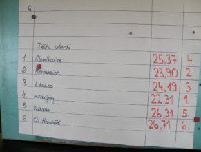 Výsledková listina, Starší děti : 1. Hřibojedy - 22,31, 2. Heřmanice - 23,90, 3. Vlčkovice v Podkrkonoší - 24,19, 4. Chvalkovice - 25,37, 5. Vítězná - 26,31, 6. Choustníkovo Hradiště - 26,71.