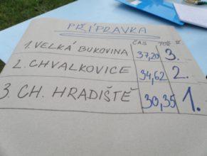 Výsledková listina, Přípravka : 1. Choustníkovo Hradiště - 30,35, 2. Chvalkovice - 34,62, 3. Velká Bukovina - 37,20.